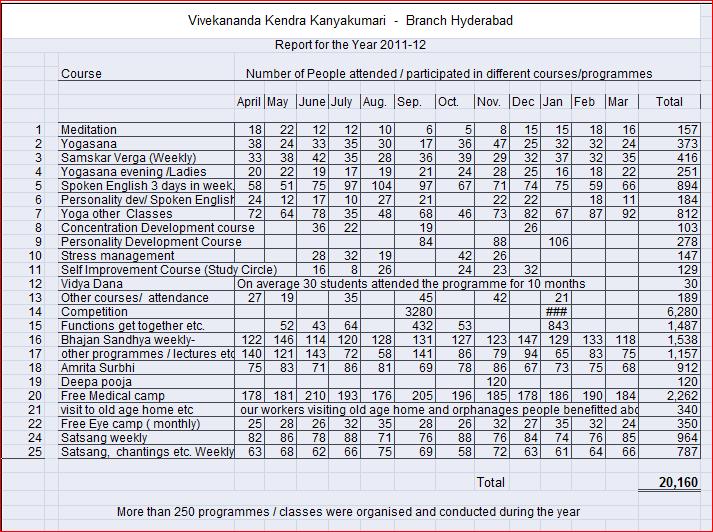 Vk Hyderabad Report 2011-12